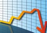 Economia: Pedidos de falência caem 2,7% no acumulado em 12 meses
